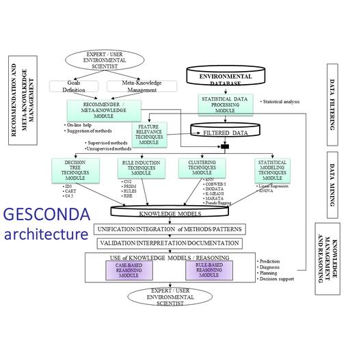 Desarrollo de un sistema inteligente para la gestion del conocimiento en bases de datos ambientales