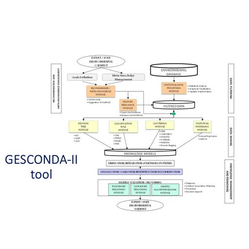 Mejora y nuevos desarrollos de un sistema inteligente para la extracción y gestión del conocimiento en bases de datos ambientales (GESCONDA)