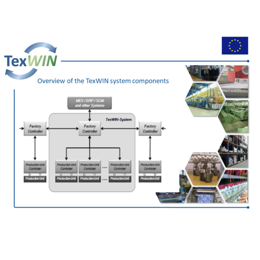 Textile Work Intelligence by closed-loop control of product and process quality in the Textile Industry (TEXWIN)